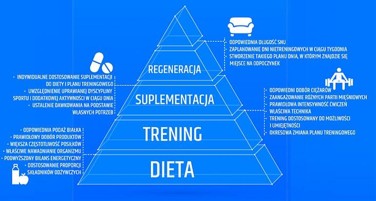 dieta na mase miesniowa 100kg