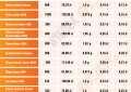 Porównanie aminokwasów prostych – test cen