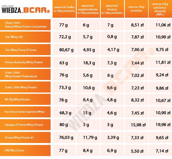 Białko WPC – porównanie białek wpc – test cen