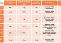 Porównanie gainerów 10-19% białka – test cen