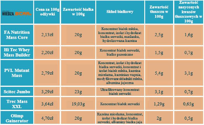 Porównanie gainerów 20-29% białka – test cen